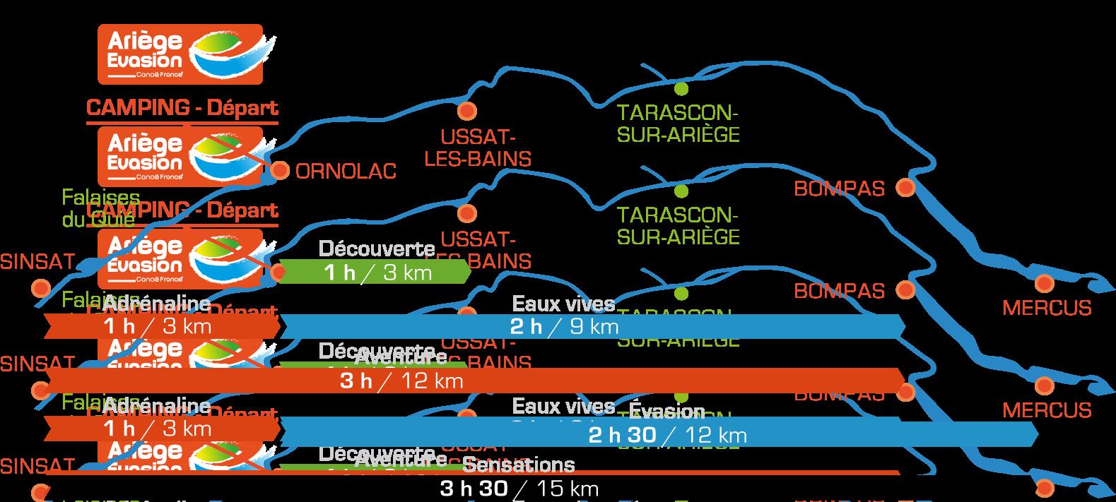 Parcours en canoë kayak sur l'Ariège